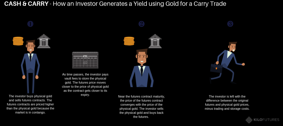 How investors generate yield with a cash and carry trade KILO FUTURES