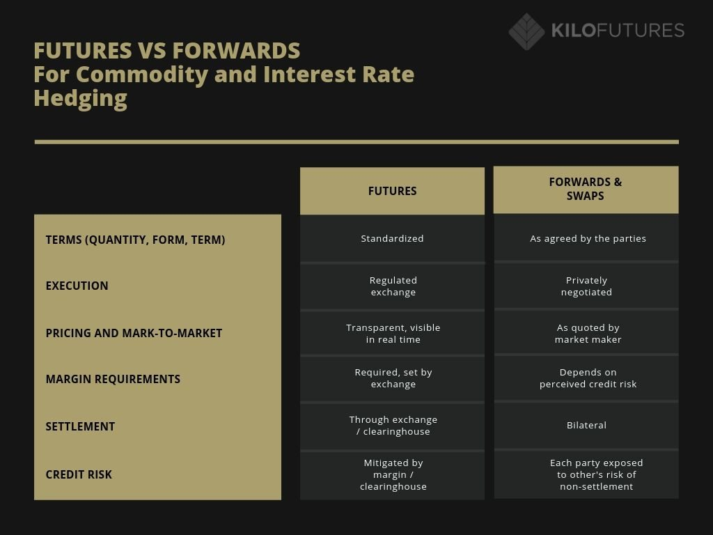 Futures vs Forwards for Commodity and Interest Rate Hedging infographic